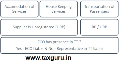 Notified Category of Services