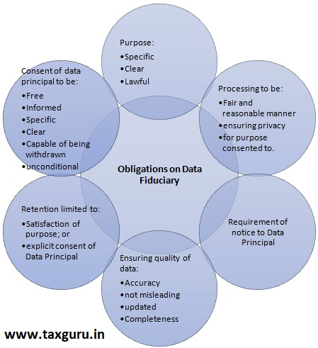 Obligations on Data Fiduciary