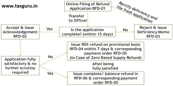 Online Filing Refund