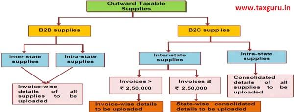 Onward Taxable supplies