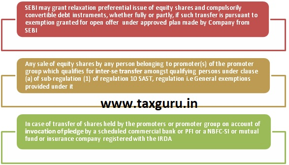 Persons not Eligible for Preferential Issue as per SEBI (ICDR) 1