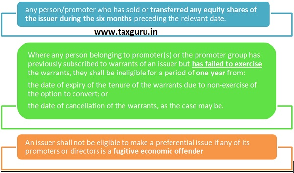 Persons not Eligible for Preferential Issue as per SEBI (ICDR)