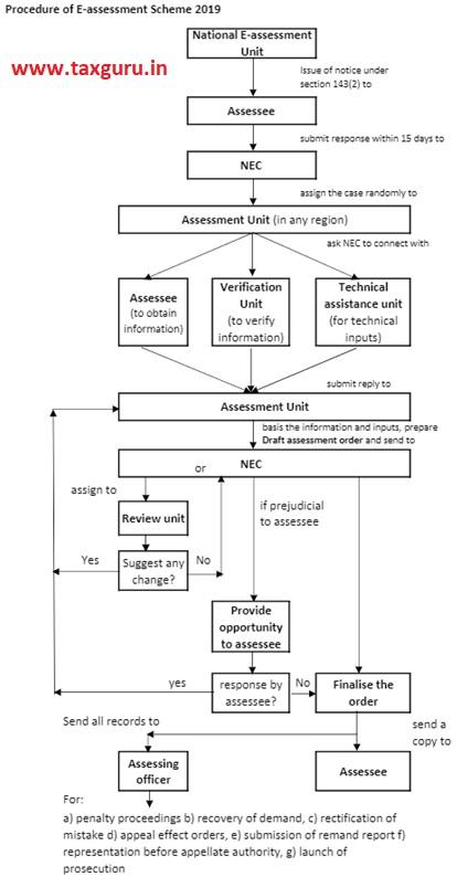 Procedure of E-assessment Scheme 2019