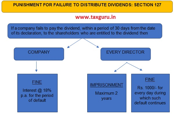 Punishment for Failure to Distribute Dividend