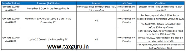 Rate of Interest and Late fees for delayed filing of GSTR-3B