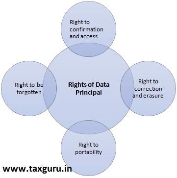 Rights of Data Principal