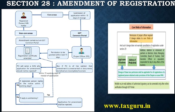 SECTION 28 - AMENDMENT OF REGISTRATION