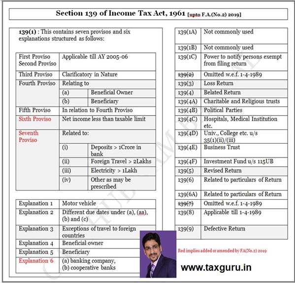Section 139 of Income Tax Act 1961