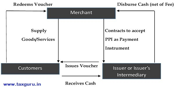 Semi-closed PPI system