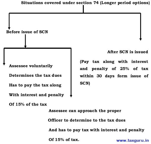 Situations covered under section 74 (Longer period options)