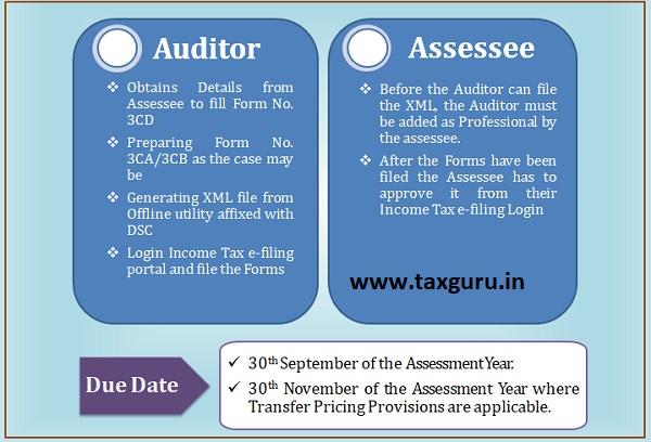 Tax Audit Filling Procedure