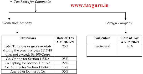 Tax Rates for Companies
