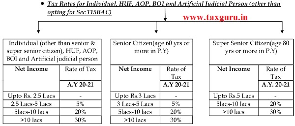 Tax Rates for Individual, HUF, AOP, BOI and Artificial Judicial Person (other than