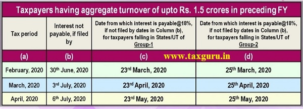 Taxpayer having aggregate of upto Rs. 1.5 crores