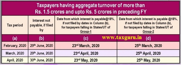Taxpayer having aggregate turnover of more than Rs. 1.5 crores and upto Rs. crores