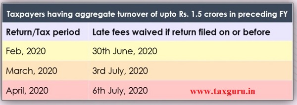 Taxpayer having aggregate turnover of upto Rs. 1.5 Crores