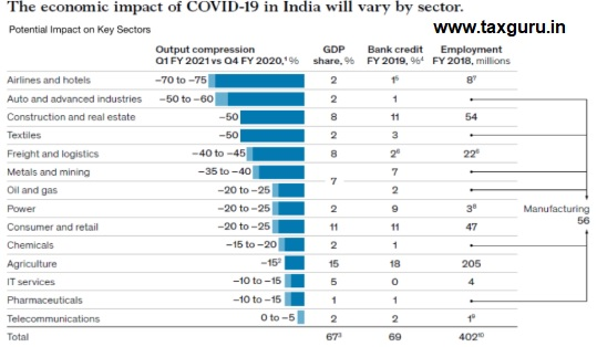 The Economic impact of Covid 19 in India will vary by Sector