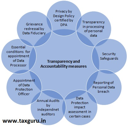 Transparency and Accountability measures