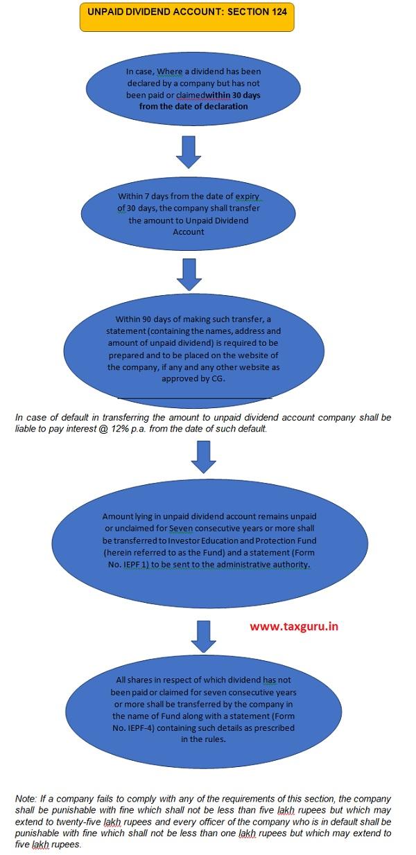 Unpaid Dividend Account