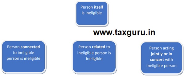 person itself is ineligiblility