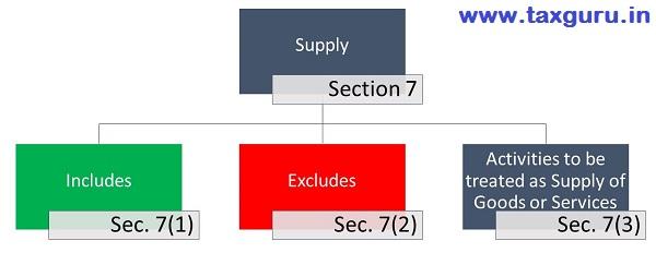 supply defination