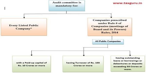 Audit committee is mandatory