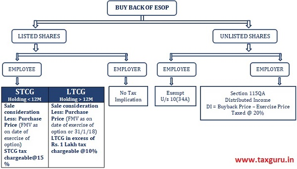 Buy Back of ESOP