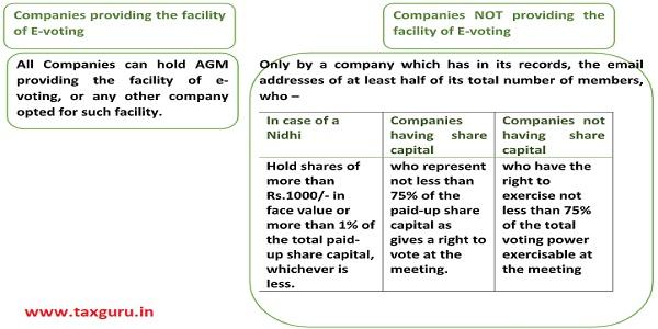 Companies providing the facility