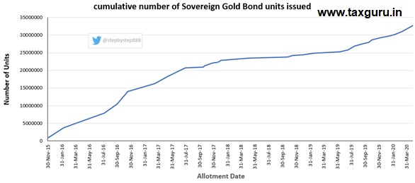 Cumlative number of Sovereign Gold Bond units issued