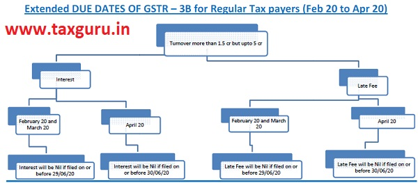 Dates of GSTR 3B for Assesses having Turnover more than 1.5 crore upto 5 Crore