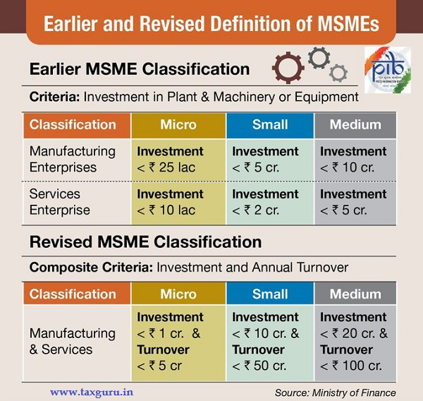 Earlier and revised definition of MSMEs