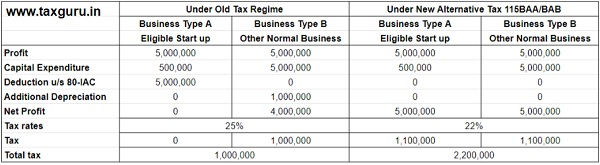 Existing rate of tax would be beneficial or the new tax rate