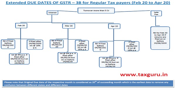 Chart No 1 -  Dates of GSTR 3B for Assesses having Turnover of more than 5 Crore.