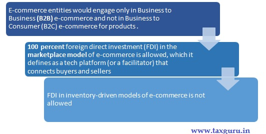 FDI policy in India - e-commerce activities