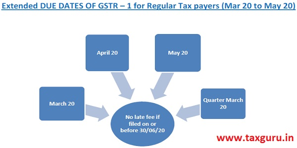 Dates of GSTR 1 for all Regular Tax Payers