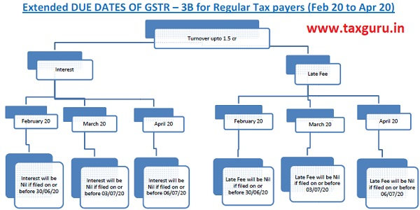 Dates of GSTR 3B for Assesses having Turnover upto Rs. 1.5 crore