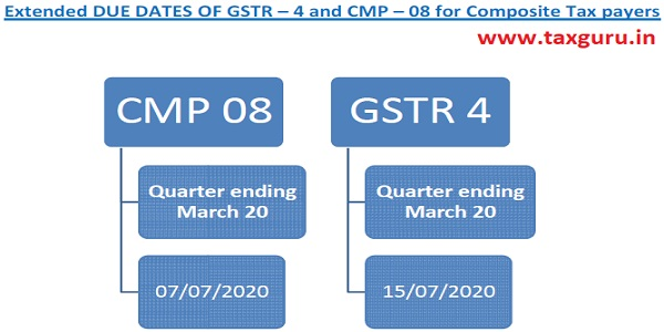 Dates of CMP 08 and GSTR 4 for Composite Tax Payers
