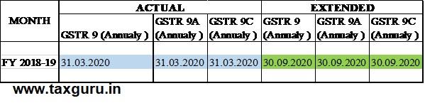 GSTR 9,9A and 9C Annually