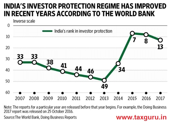 Indians investor protection regime has improved in recent years according to the world bank
