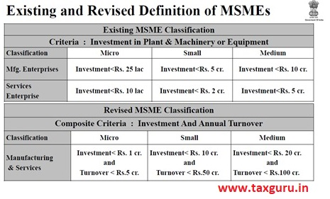 Existing and revised defination of MSME's