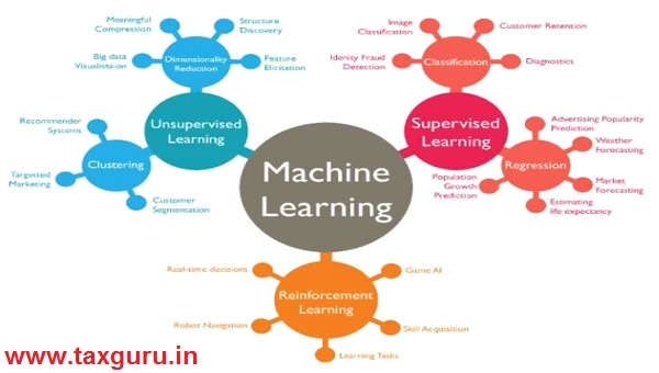 Machine Learing