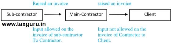 Main-Contractor