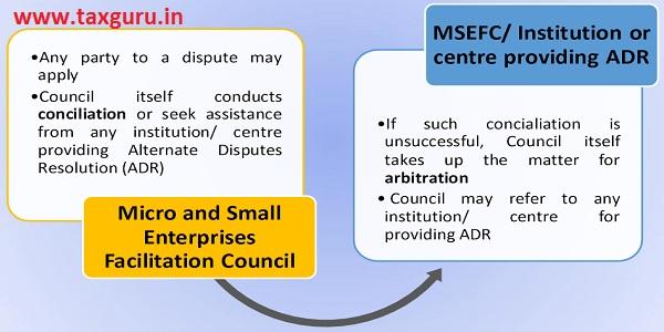 Micro and Small Enterprises Facilitation Council (MSEFC)