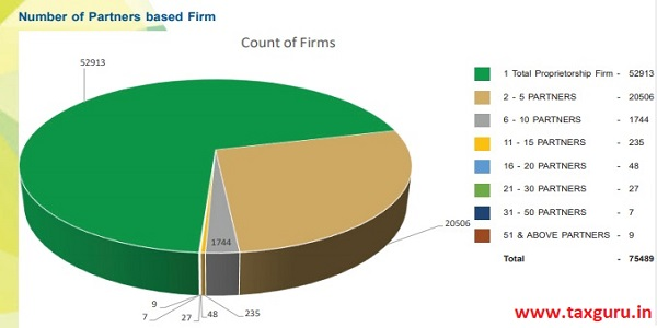 Numbers of Partners based Firm