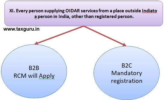 OIDAR services