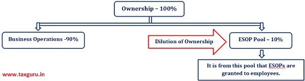 Ownership-100%
