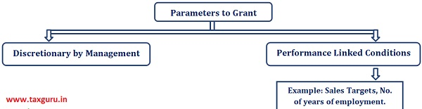 Parameters to Grant