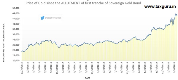 Performance of Gold since the allotment of first tranche