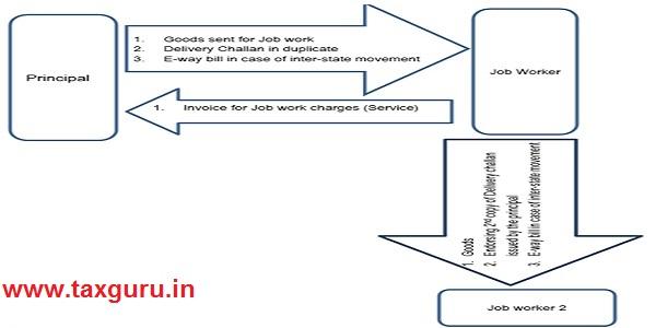 Principle of job work Image No. 2