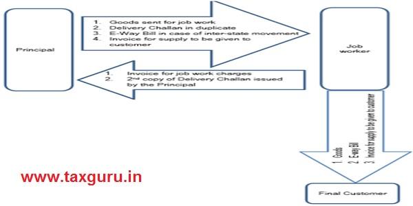 Principle of job work Image No. 3